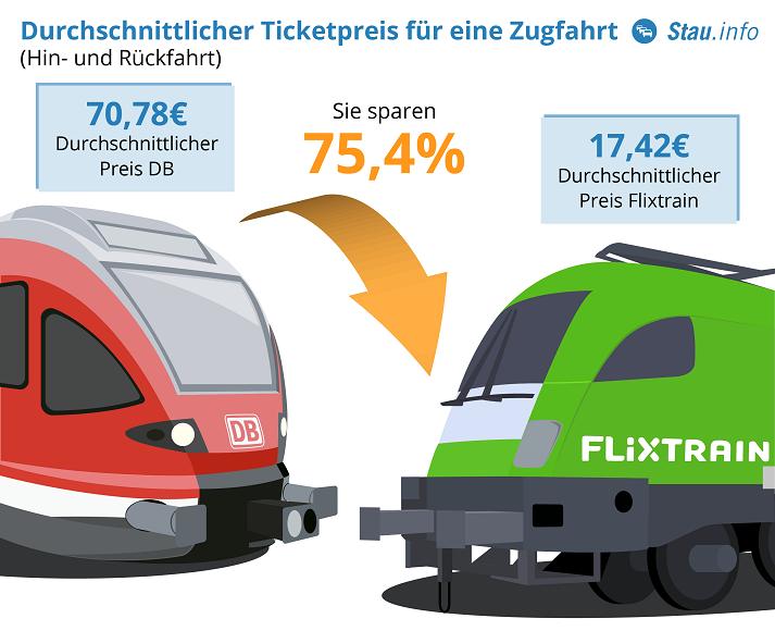 Wieviel können Reisende mit Flixtrain wirklich sparen ...
